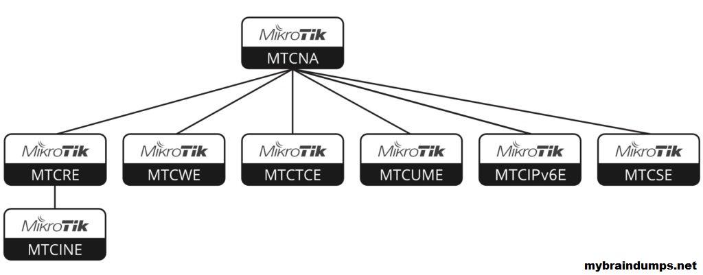 Mengenal Program Sertifikasi dari MikroTik